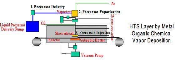 Metal Organic Vapour Phase Epitaxy Reactor Поиск по